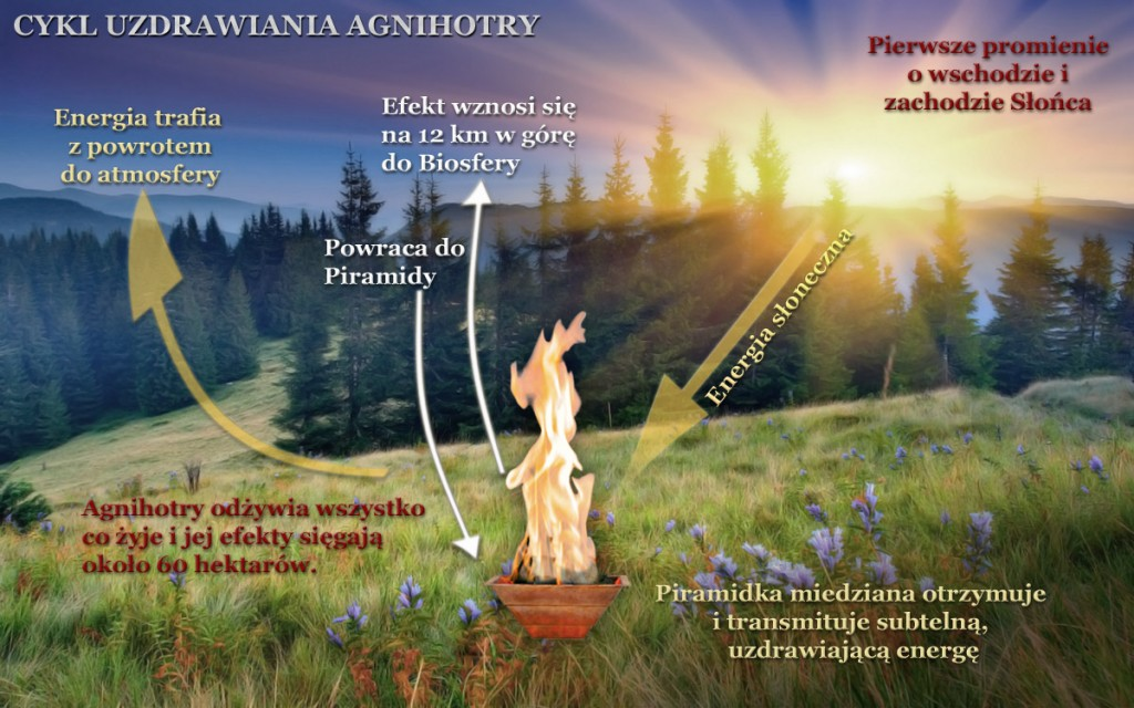 Agnihotra_diagram